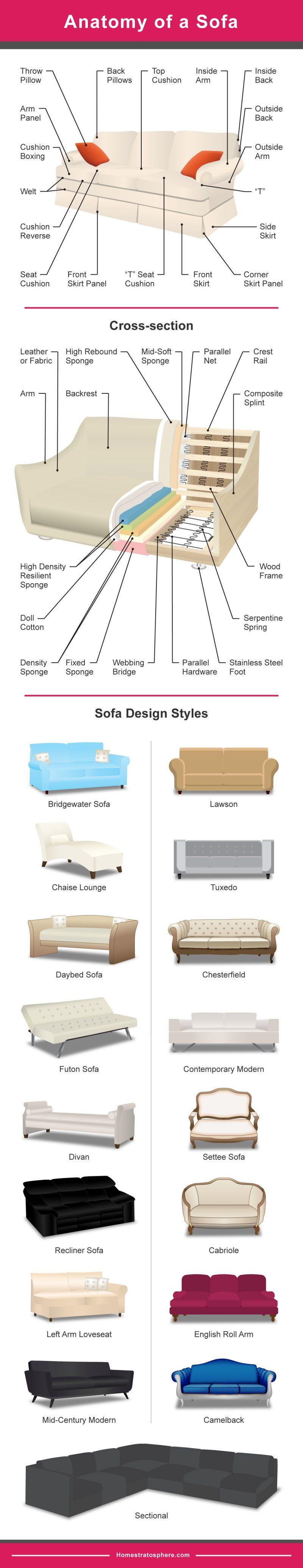 17 jenis reka bentuk sofa di dunia yang mana sesuai - Different types of sofas ...